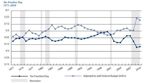 tax freedom