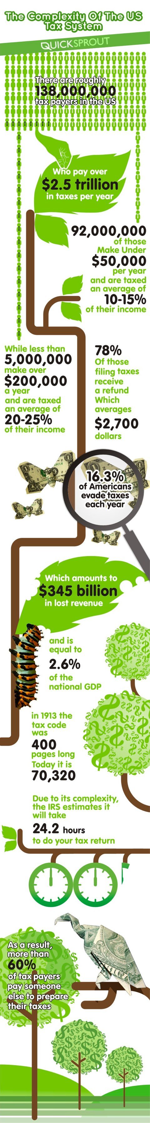 tax system infographic
