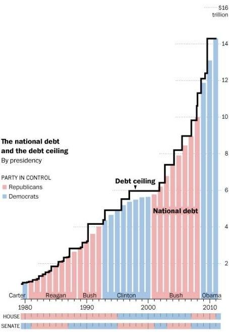 U.S. Debt Ceiling 2011 via Washington